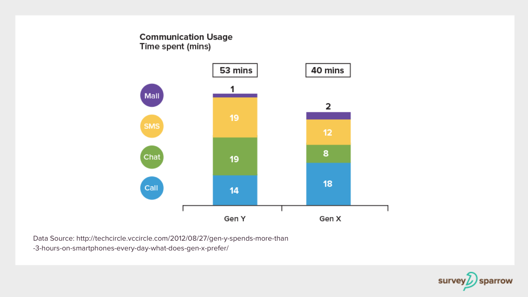 communication usage graph analysis in different channels