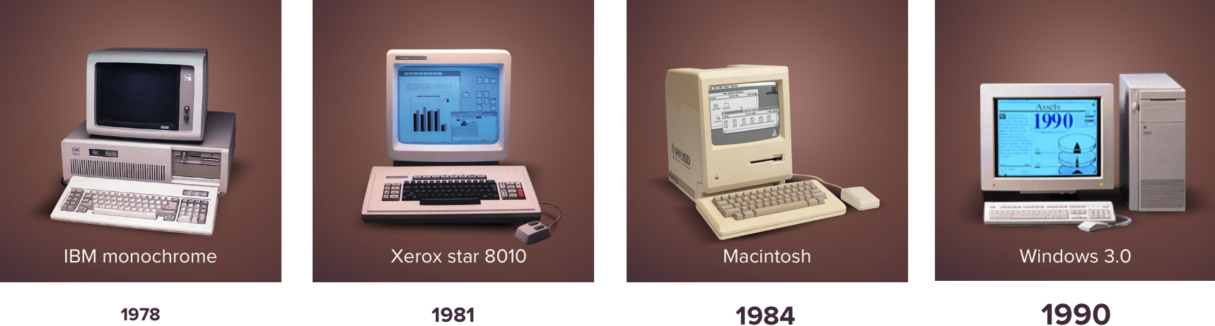 History of computers and Operating System