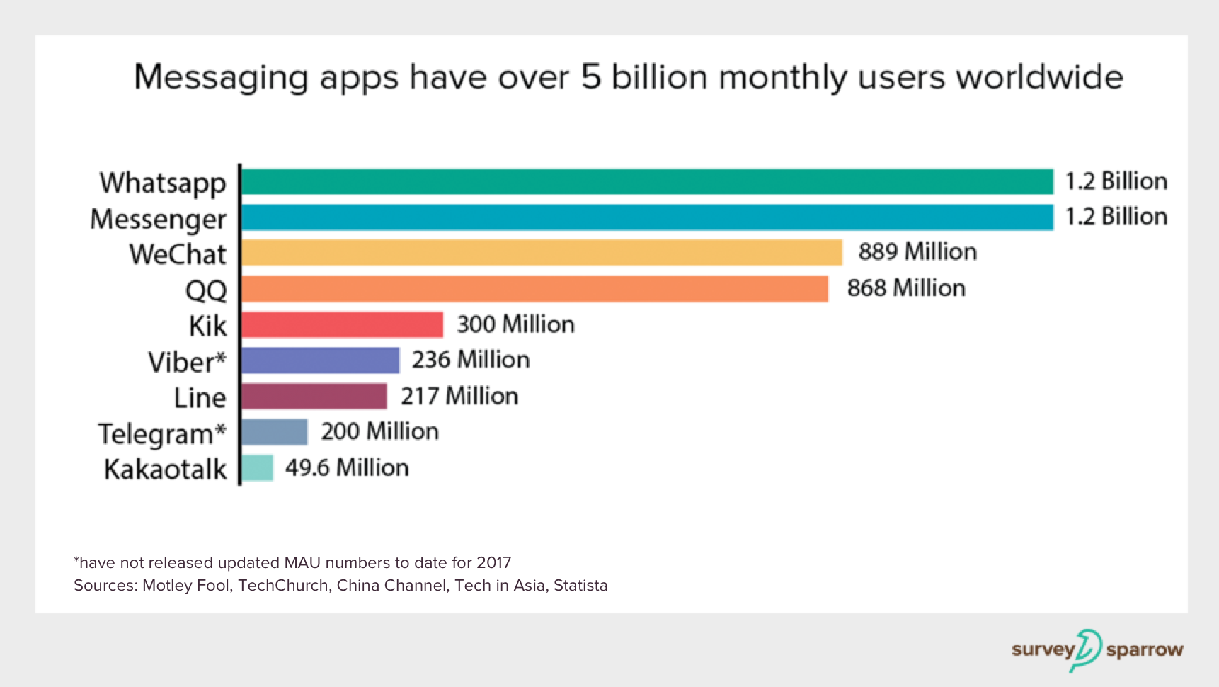 messaging apps monthly users worldwide
