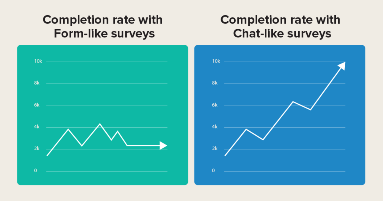 higher survey response rate with chat-like interface