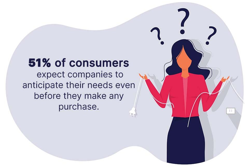 51% of consumers expect companies to anticipate their needs even before they make any purchase.