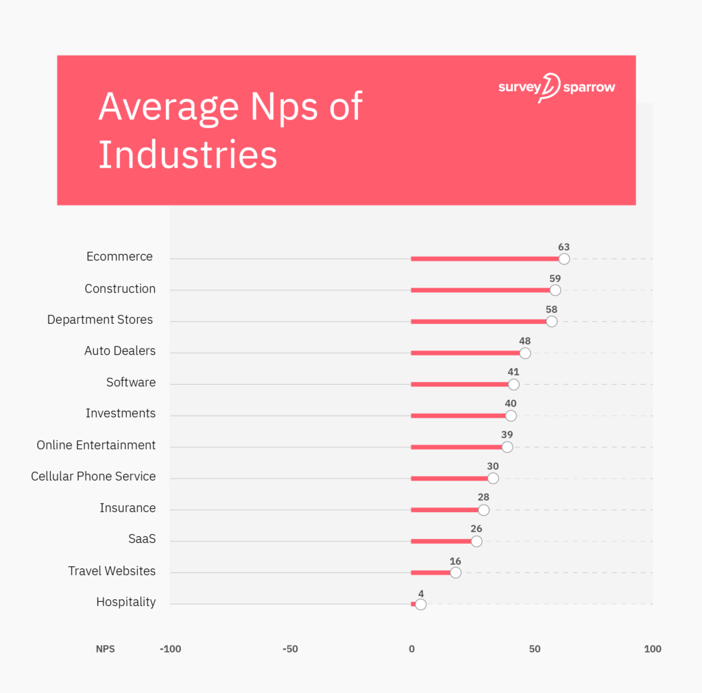 Infographics representing the average NPS of various industries.