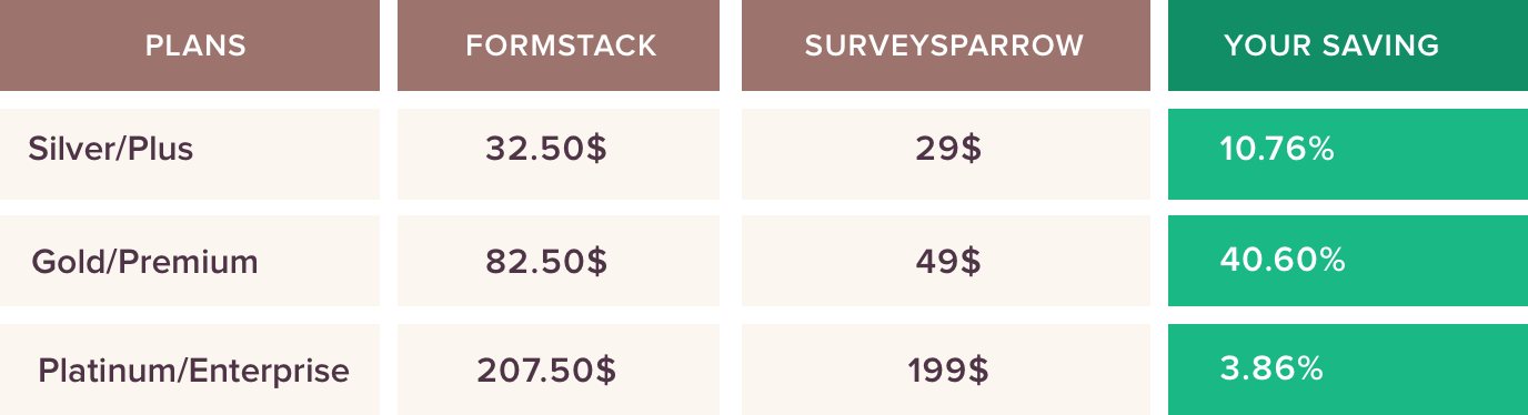 Formstack Pricing comparison with SurveySparrow