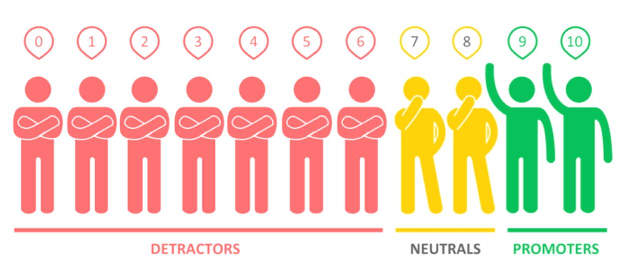 NPS to identify Promoters, Detractors & Passives