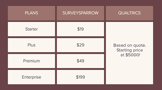 Qualtrics Alternative SurveySparrow with Better Pricing to Suit all Business Needs