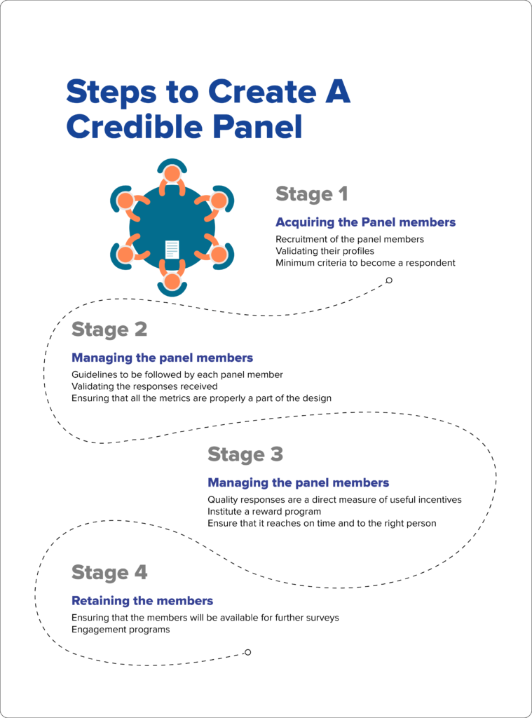 online panel survey infographic: steps to create a credible panel