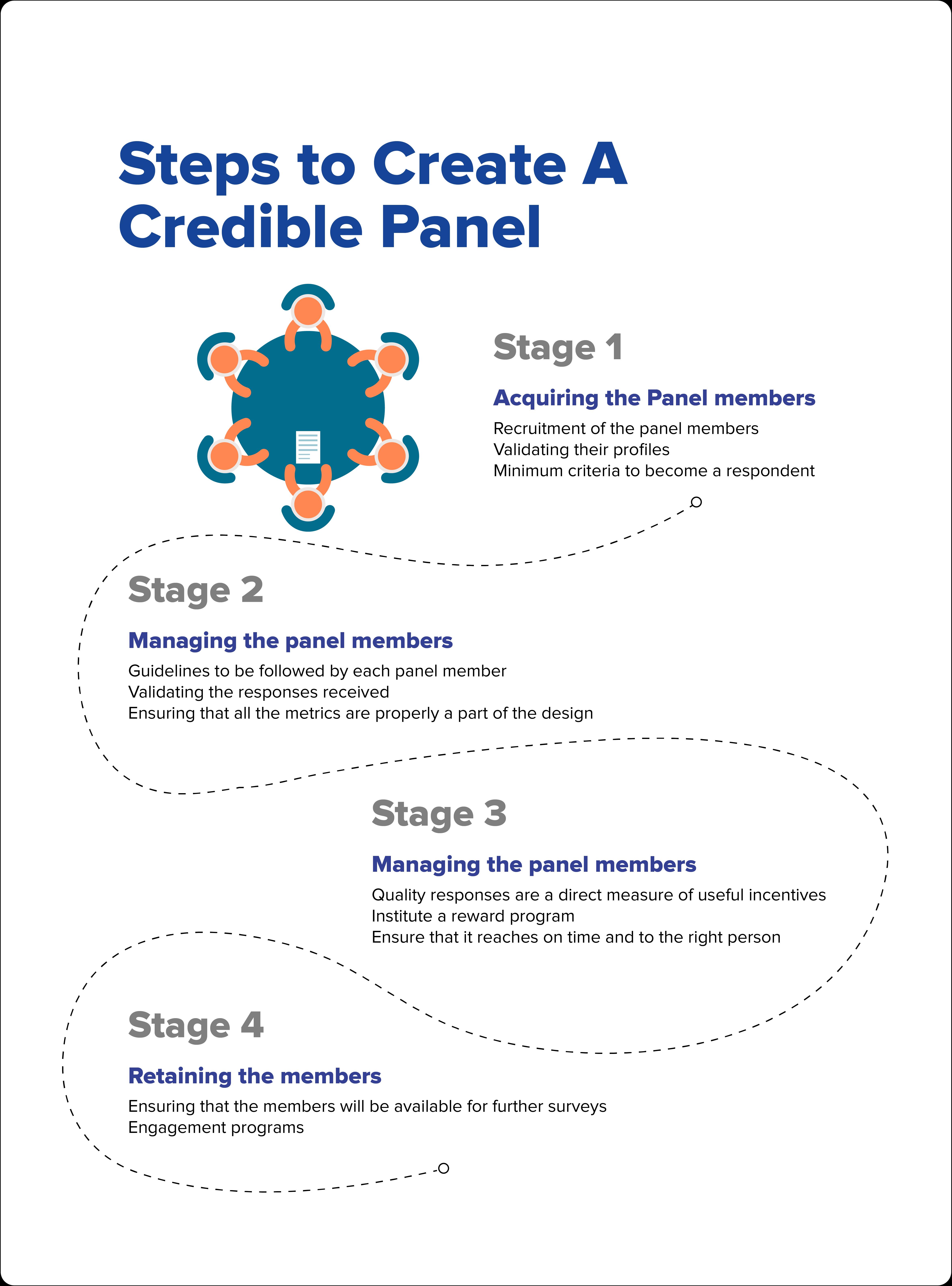 online panel survey infographic