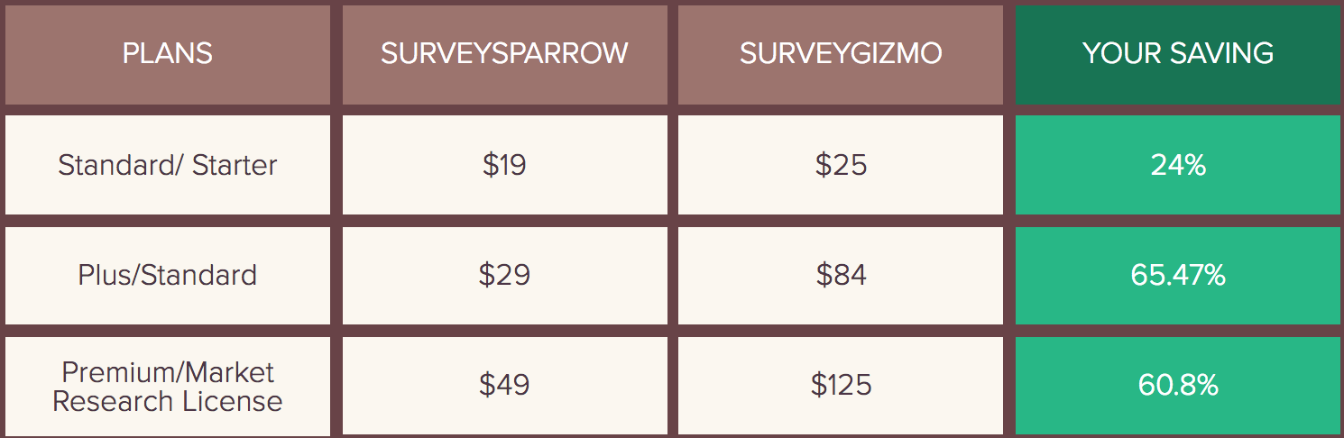 SurveyGizmo Vs SurveySparrow pricing comparison to help you get a clear idea.