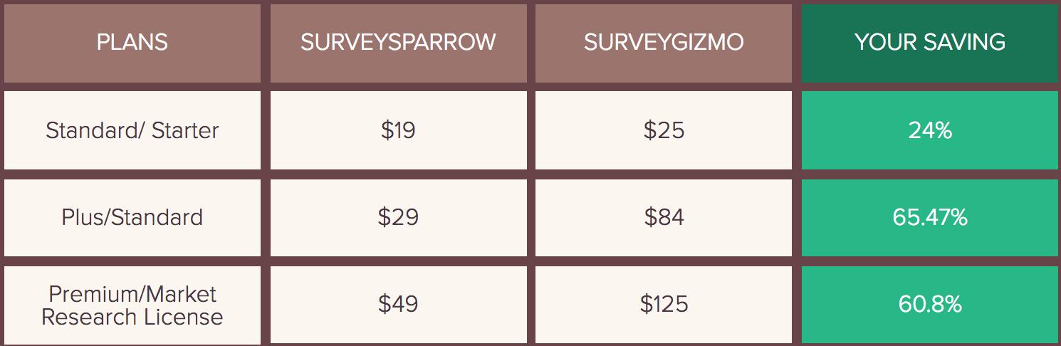 SurveyGizmo Pricing