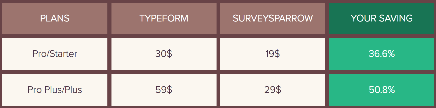 TypeForm Vs SurveySparrow pricing comparison to help you get a clear picture.