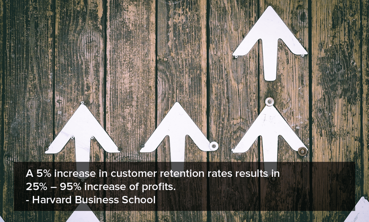 Customer Churn rate A 5% increase in customer retention rates results in 25% – 95% increase of profits.