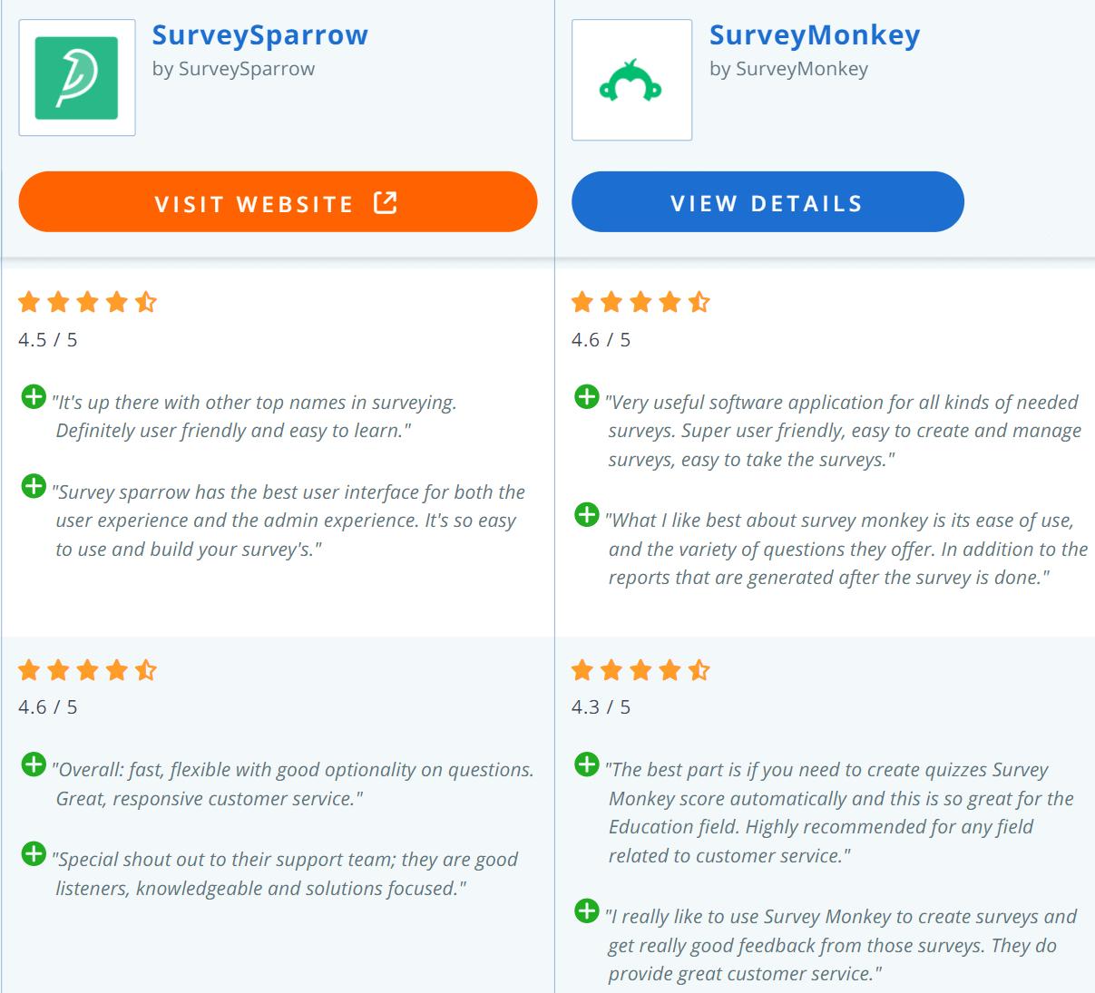 SurveyMonkey Alternatives - SurveySparrow