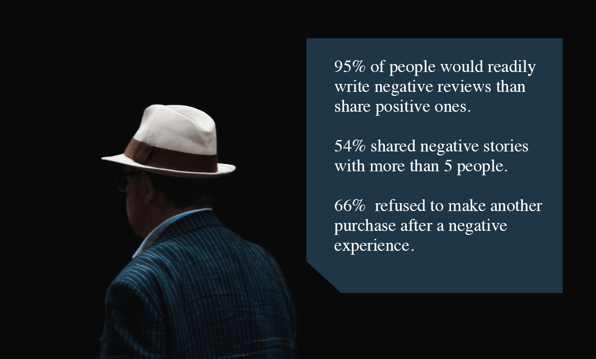 Negative Feedback Loop- 95% of people would readily write negative reviews than share positive ones. 54% shared negative stories to more than 5 people. 66% refused to make another purchase after a negative experience.