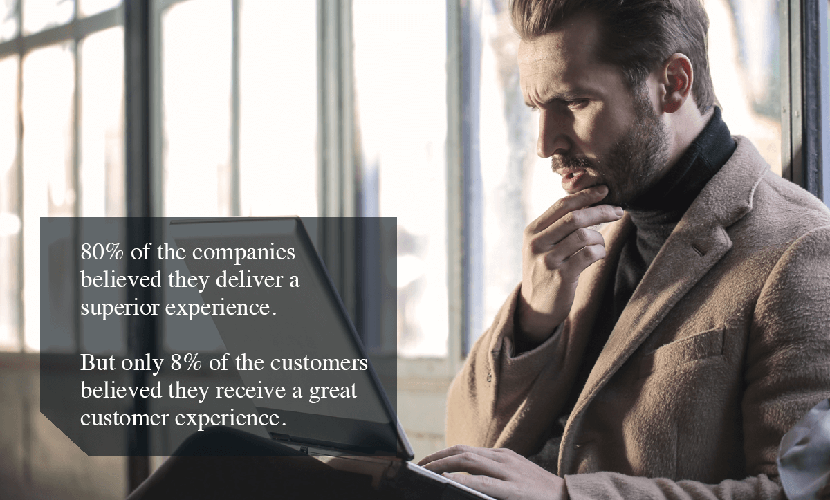 enhance customer experience-80% of the companies believed they deliver a superior experience. But only 8% of the customers believed they receive a great customer experience.
