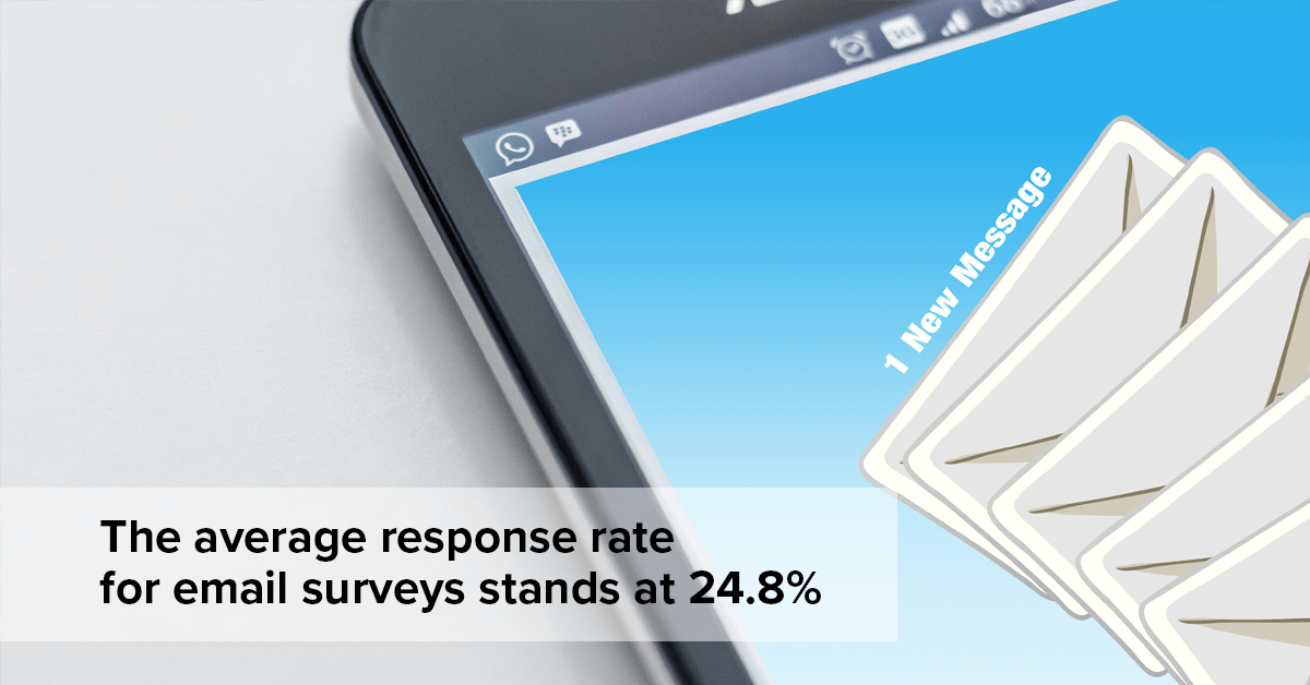 The average response rate for email surveys stands at 24.8%