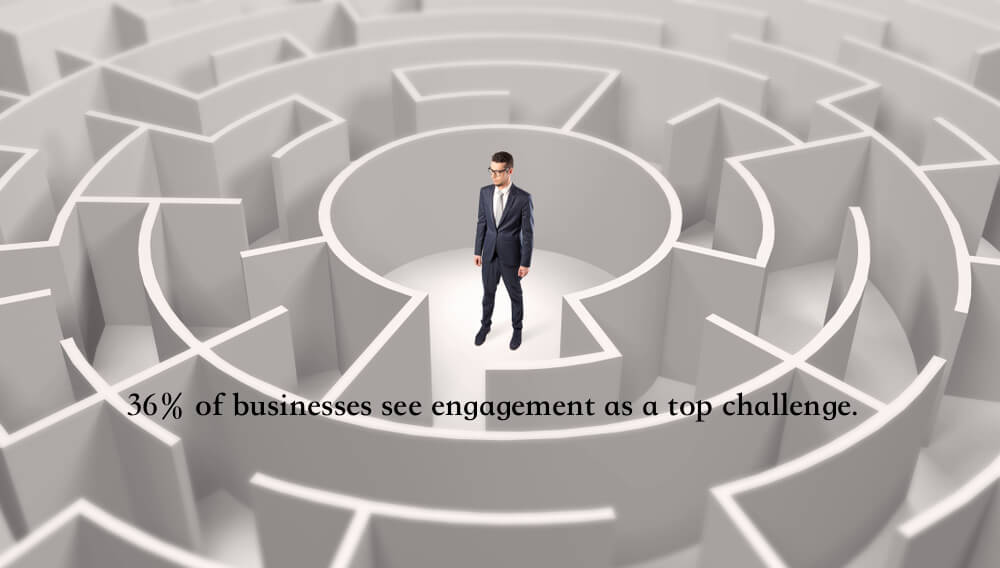 36% of businesses see engagement as a top challenge.