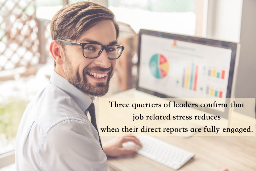Three quarters of leaders confirm that job related stress reduces when their direct reports are fully-engaged.