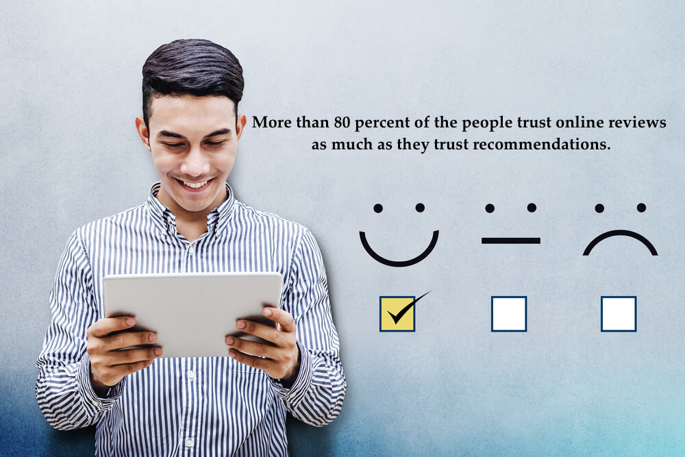 More than 80 percent of the people trust online reviews as much as they trust recommendations.