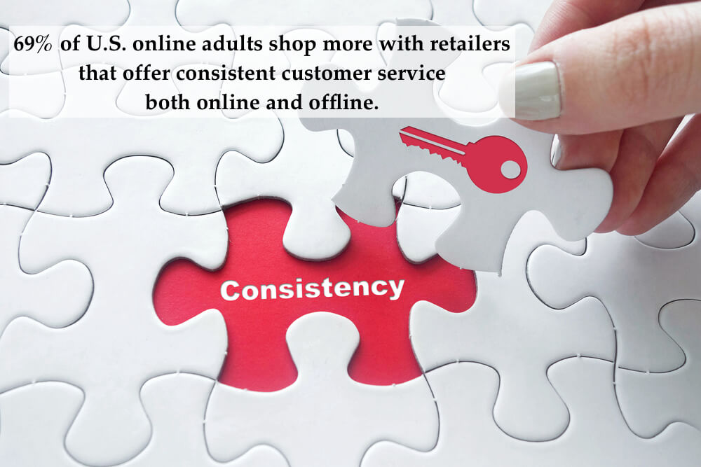 69% of U.S. online adults shop more with retailers that offer consistent customer service both online and offline.