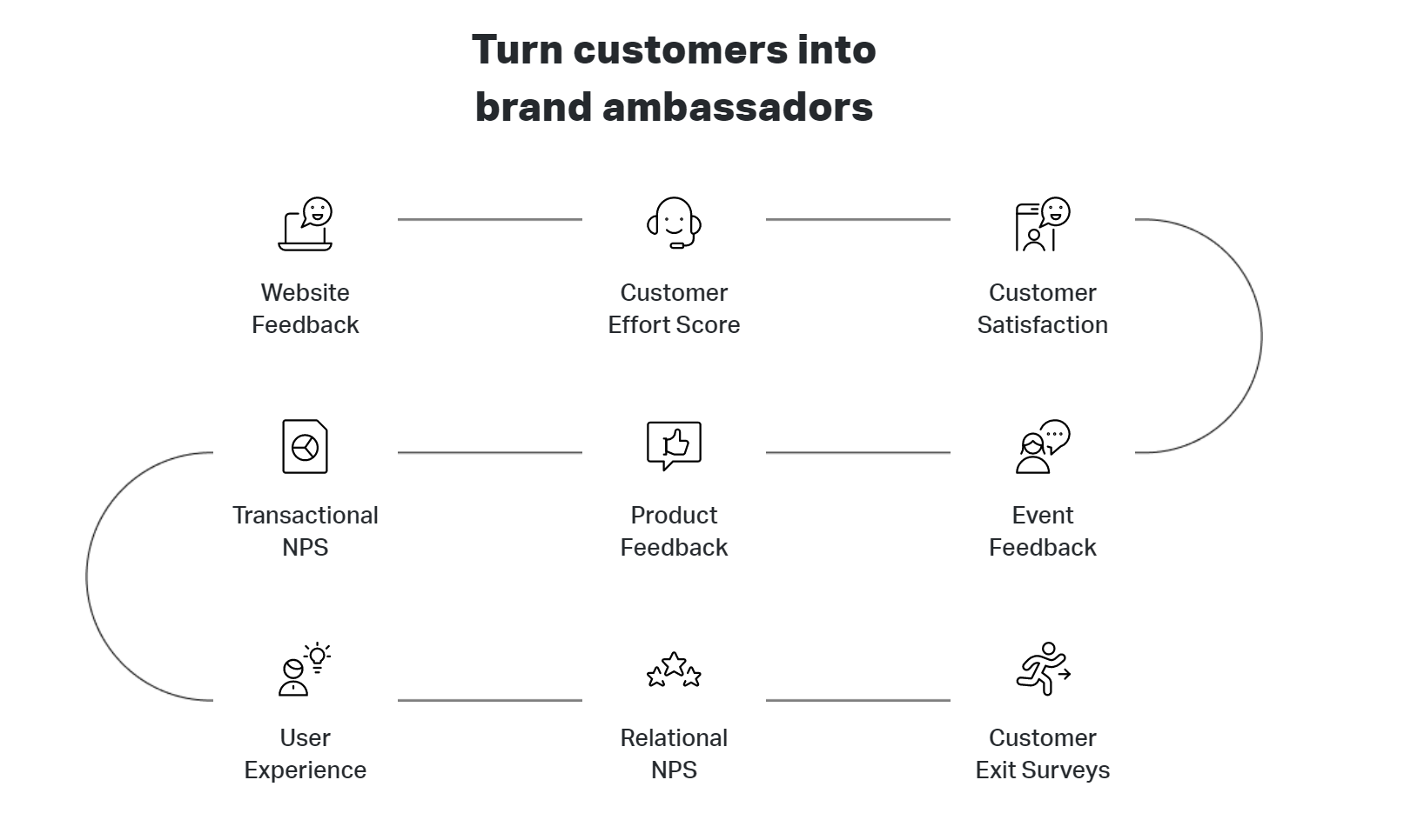 customer experience journey.