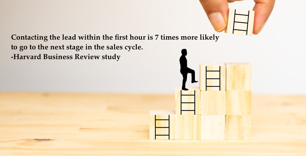 Contacting the lead within the first hour is 7 times more likely to go to the next stage in the sales cycle. Harvard Business Review study