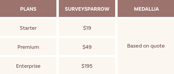 Comparison table that shows the pricing plans offered by SurveySparrow and Medallia.