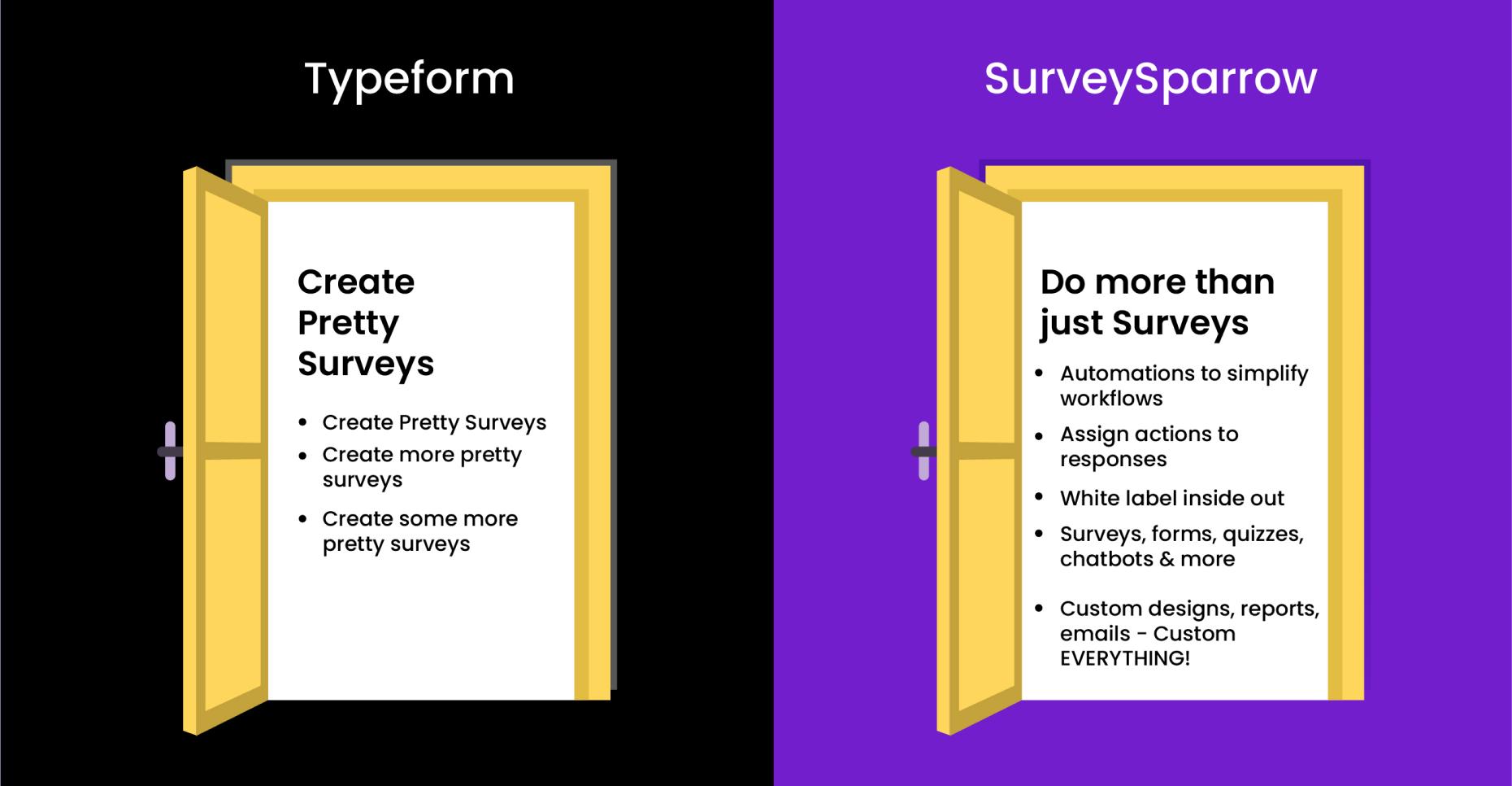 With Typeform you get to create pretty surveys, but SurveySparrow helps you do more than just surveys.