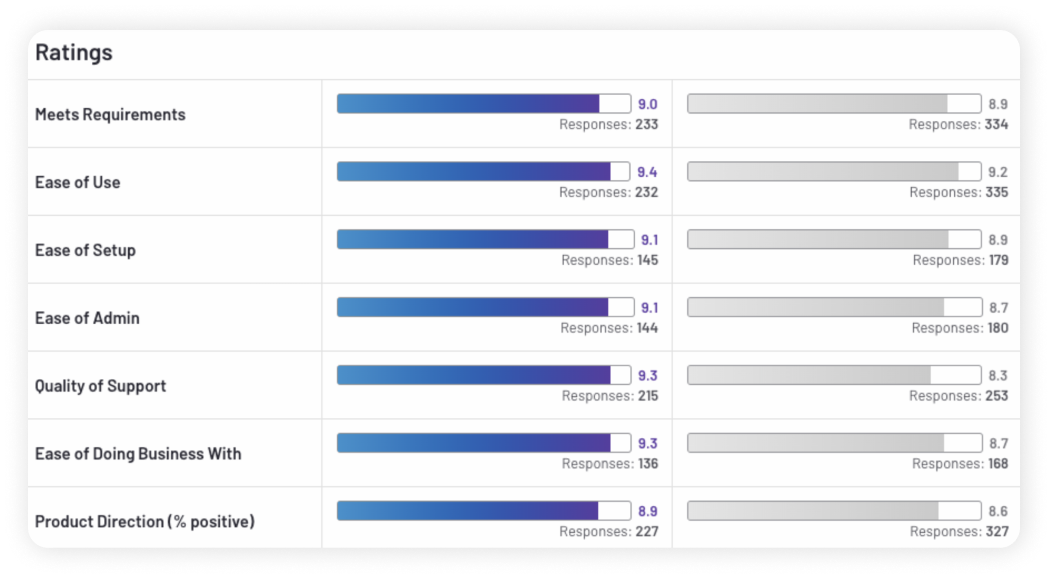 SurveySparrow is one of the most rapidly growing experience management platform, & is ranked #1 as the fastest growing product in G2
