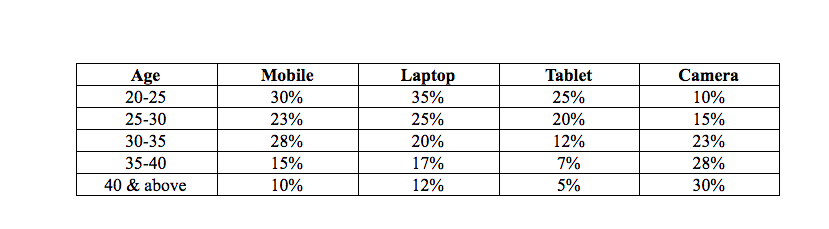 The table explains cross tabulation with example.