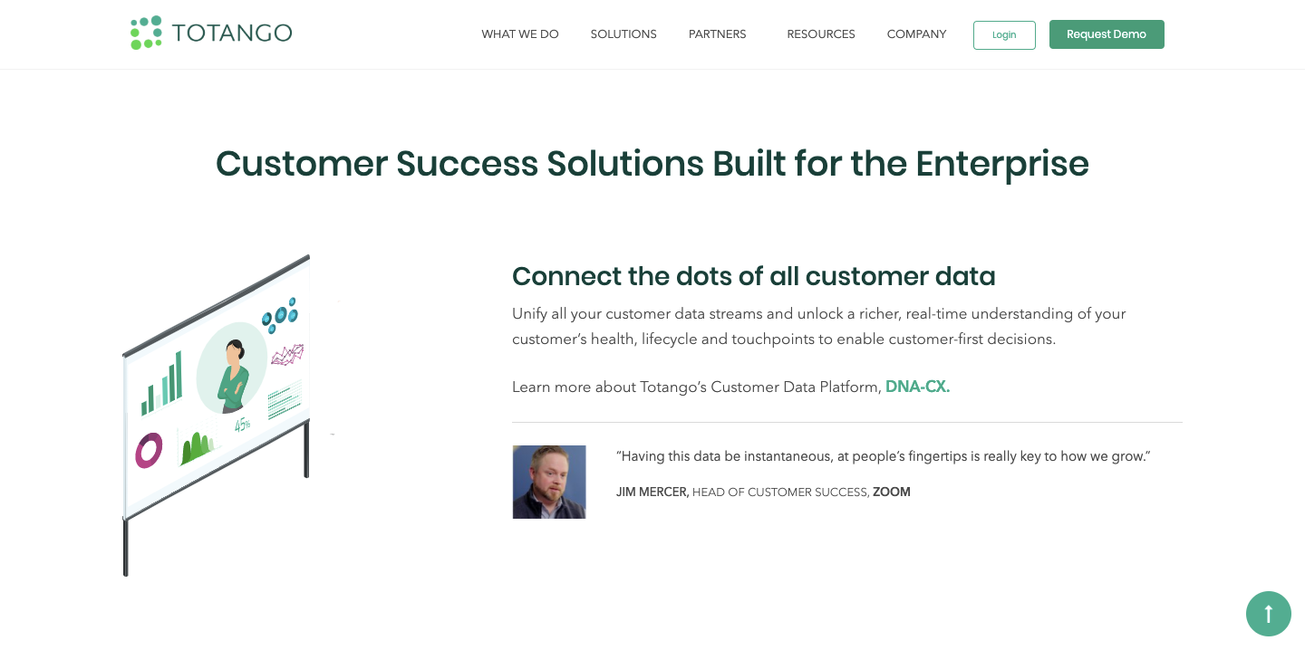 Totango is a popular customer success software driving efficient customer success solutions for numerous enterprises.