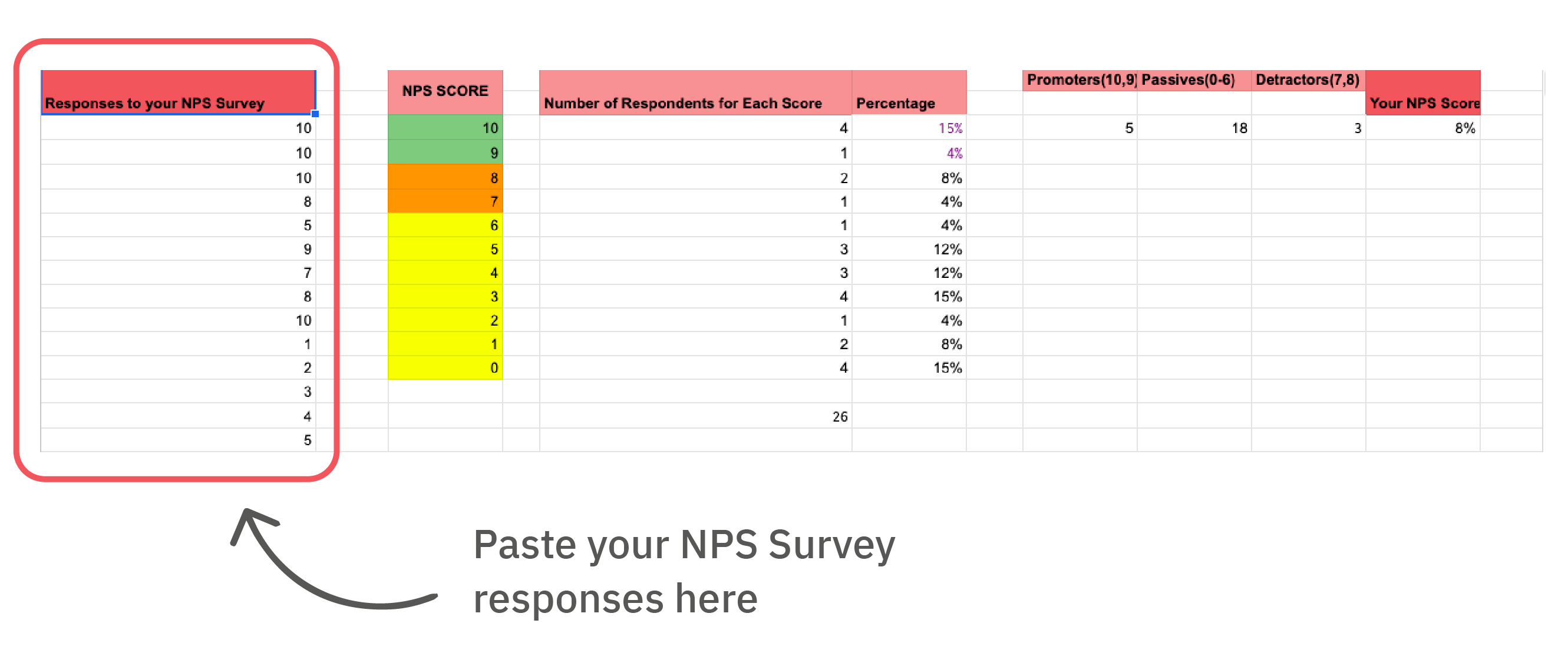 Copy data from the file that contains NPS responses. Paste it into the section,'Responses to your NPS Survey' of our Net Promoter Score Calculation Template.