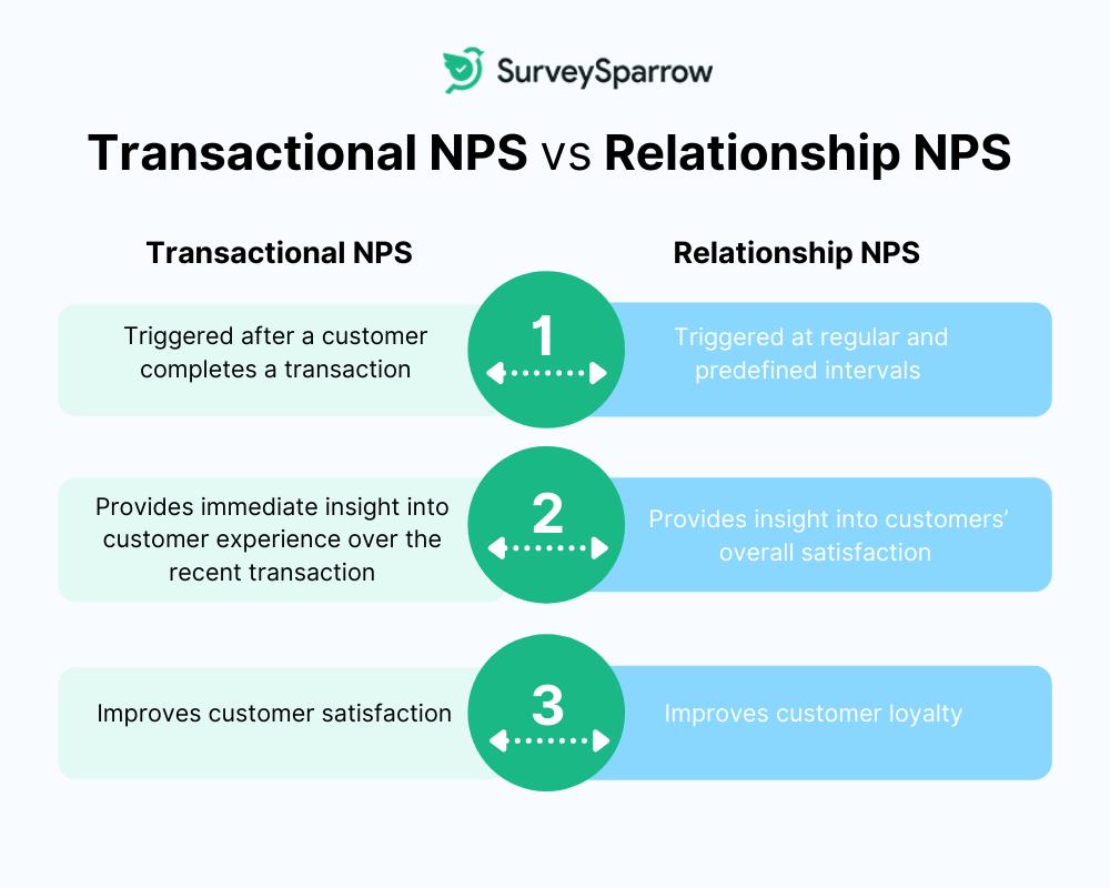 Transactional NPS vs Relationship NPS