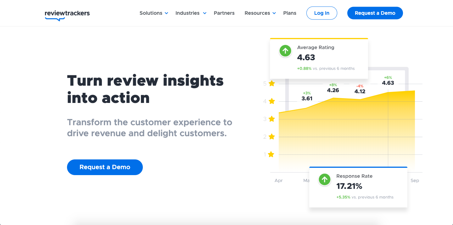 The reputation management software lets you analyse and gather user reviews from 100+ sites and manage them efficiently.