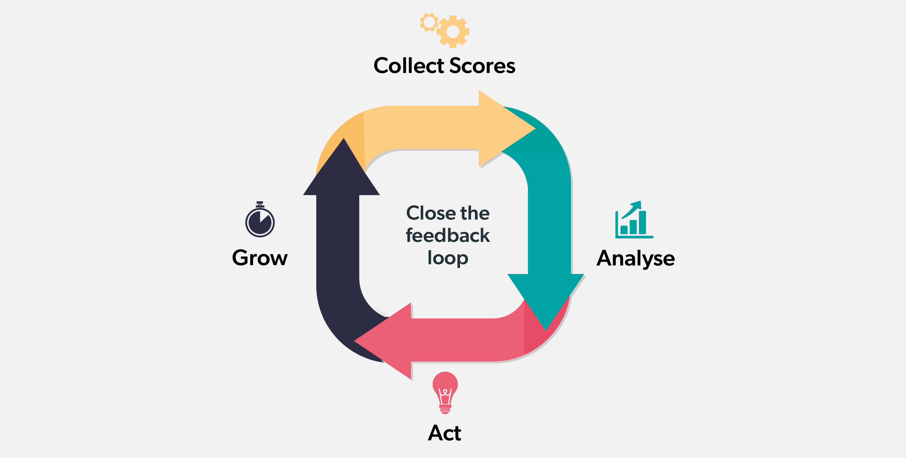 Closing the feedback Loop helps you attain your NPS score benchmark and improve continuously.