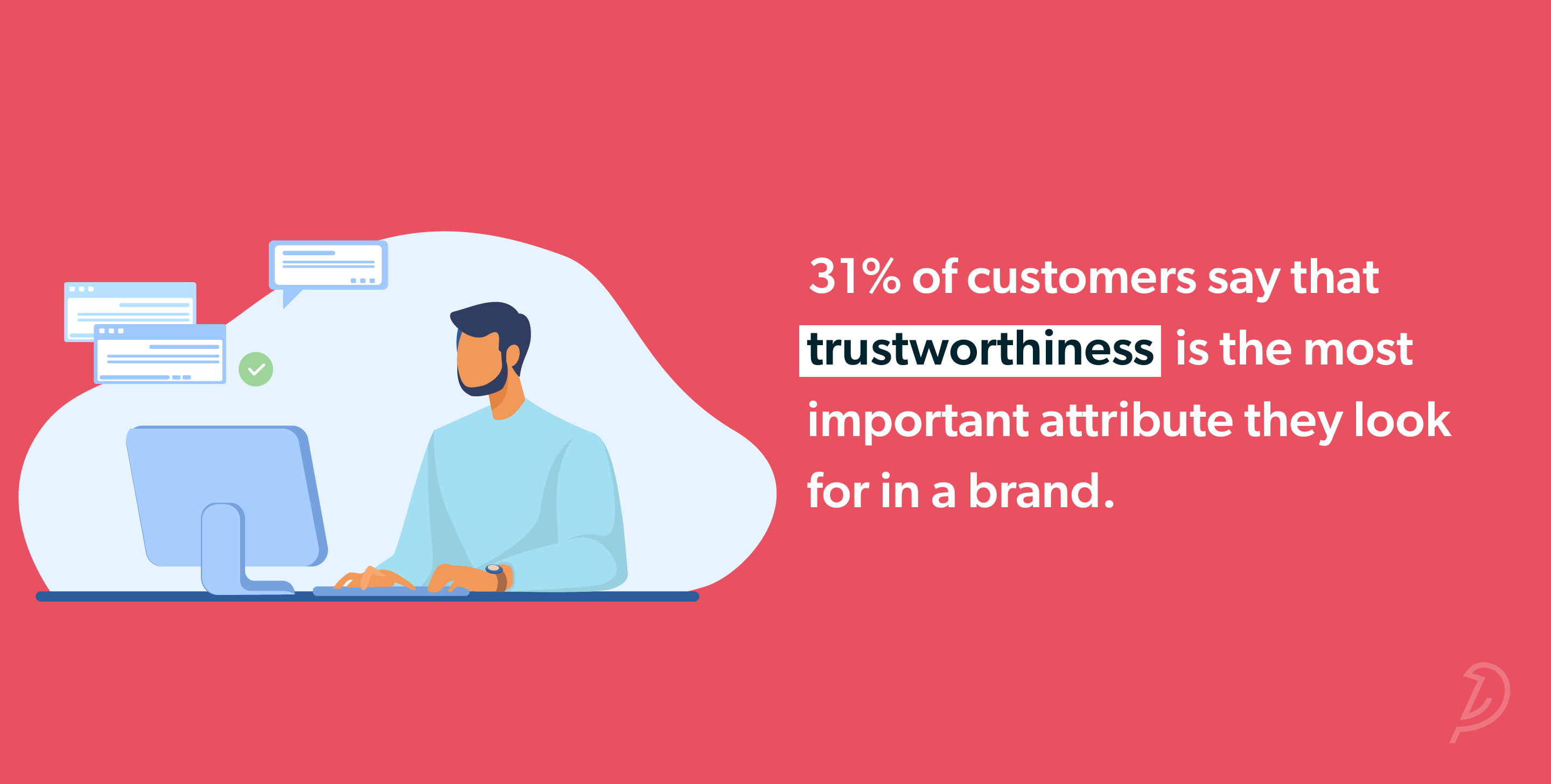 31% of customers say that trustworthiness is the most important attribute they look for in a brand.