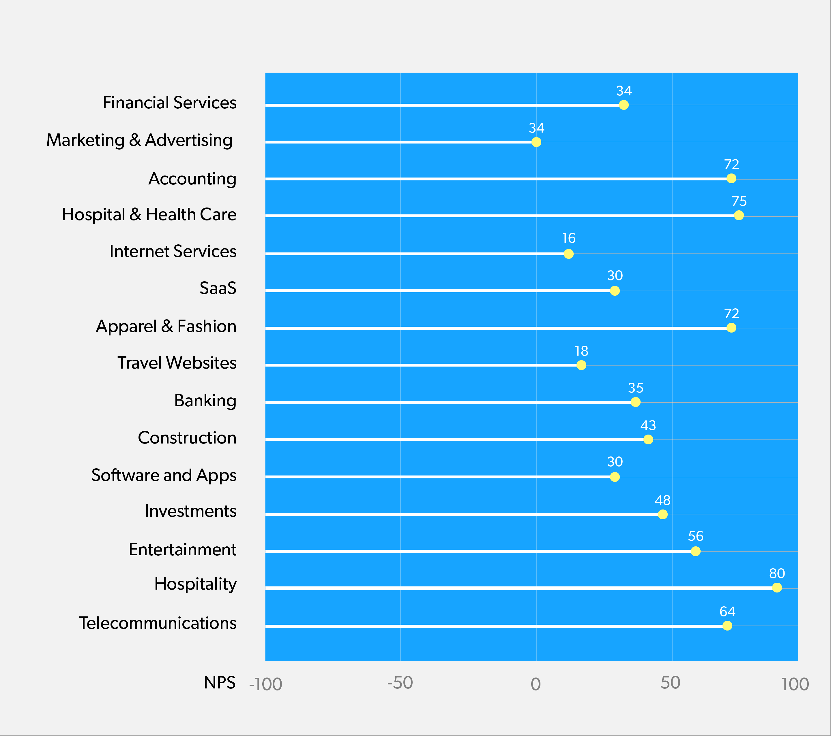 Infographics - Average NPS Scores across Industries.