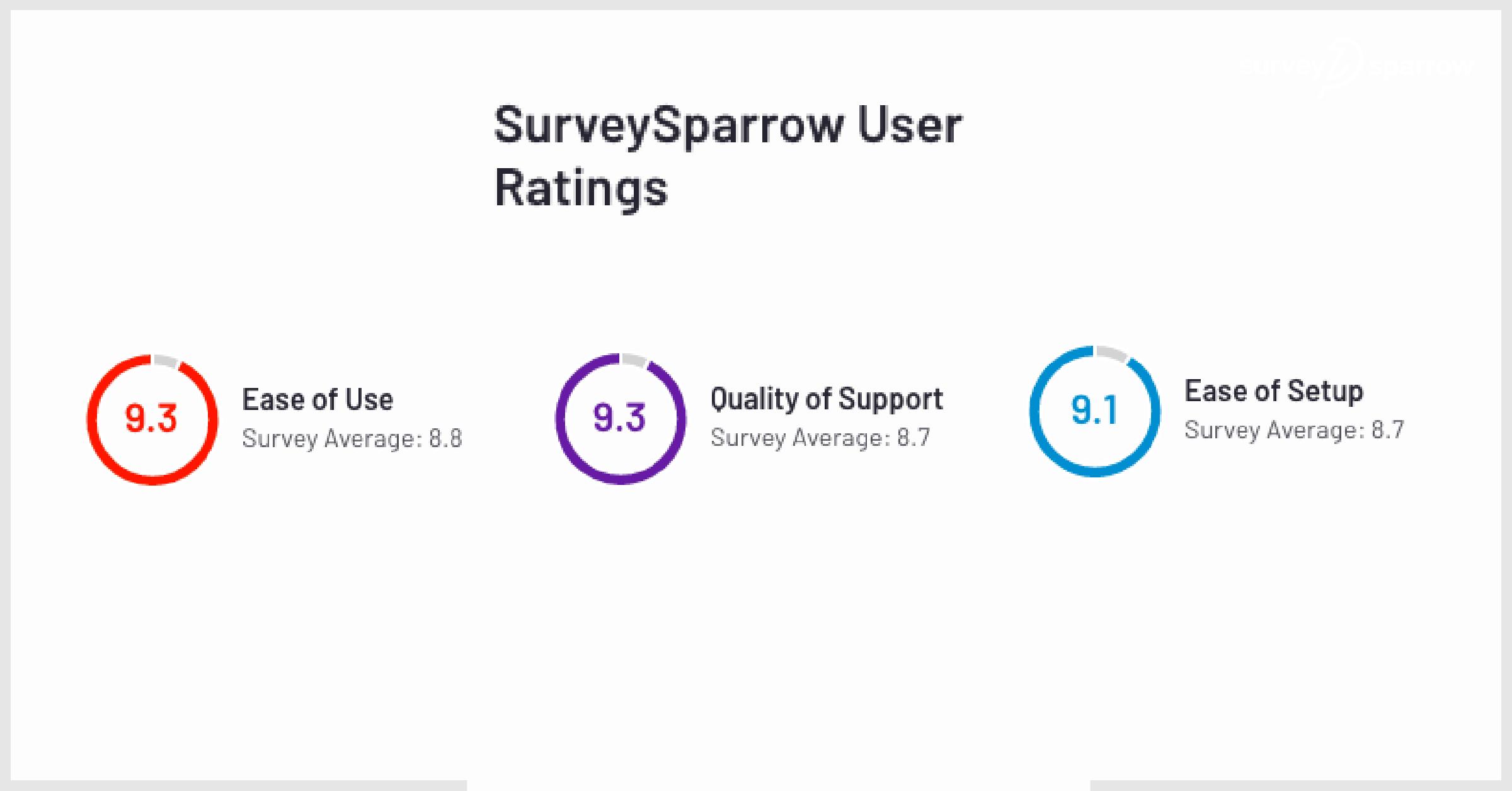 SurveySparrow User Rating - G2 Crowd.