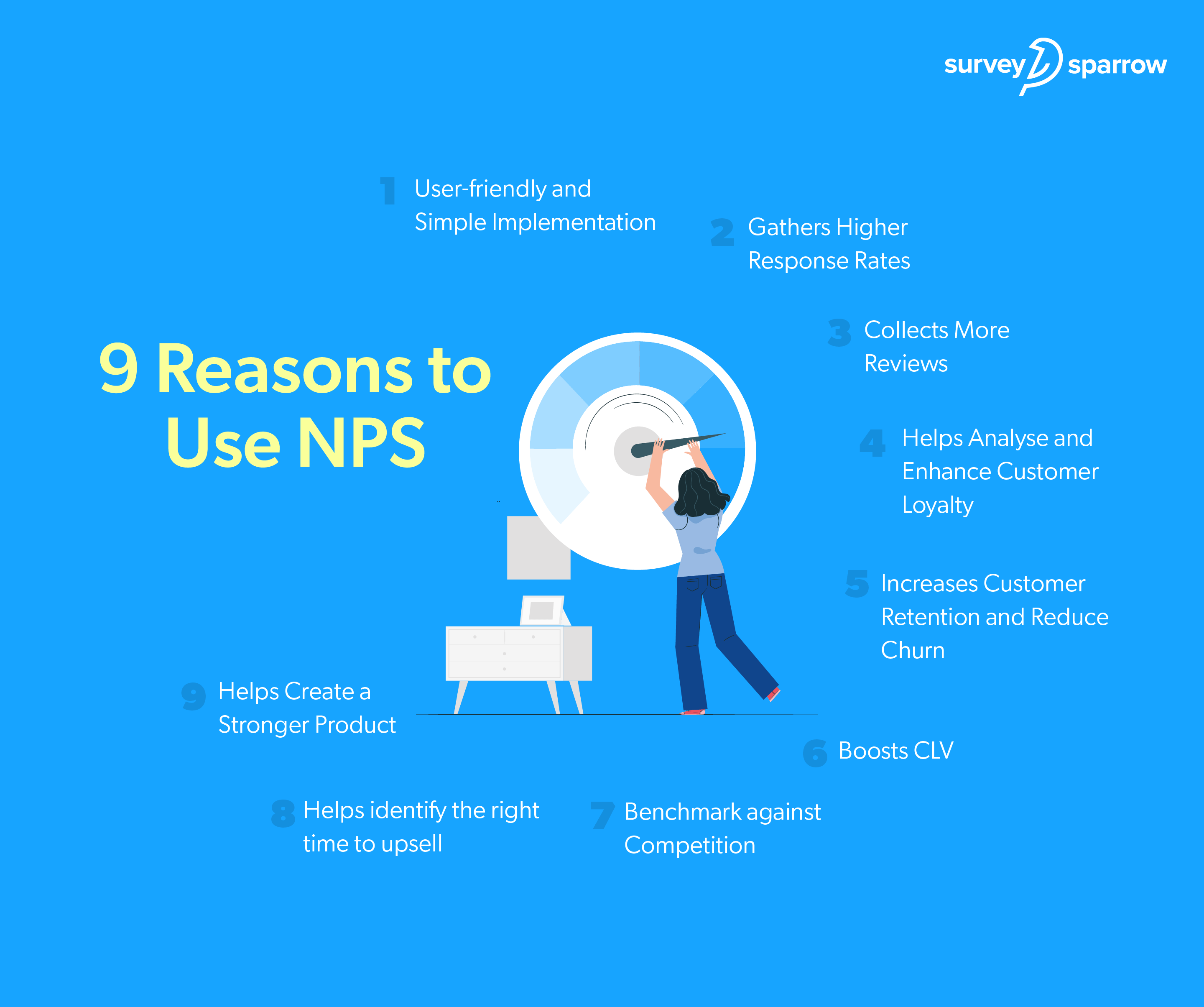 Why Use NPS - Infographics.