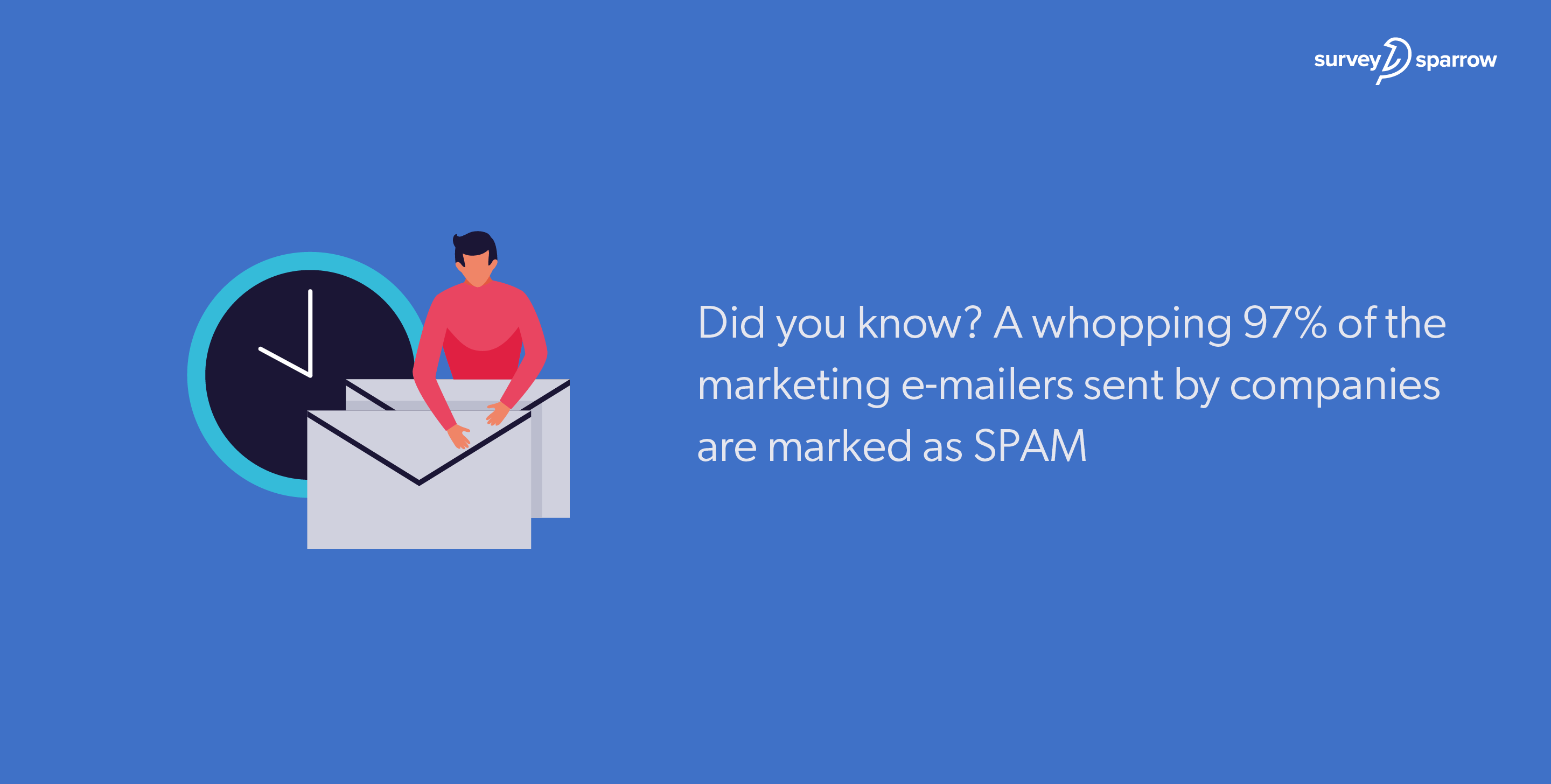 97% of the marketing e-mailers sent by companies are marked as SPAM.