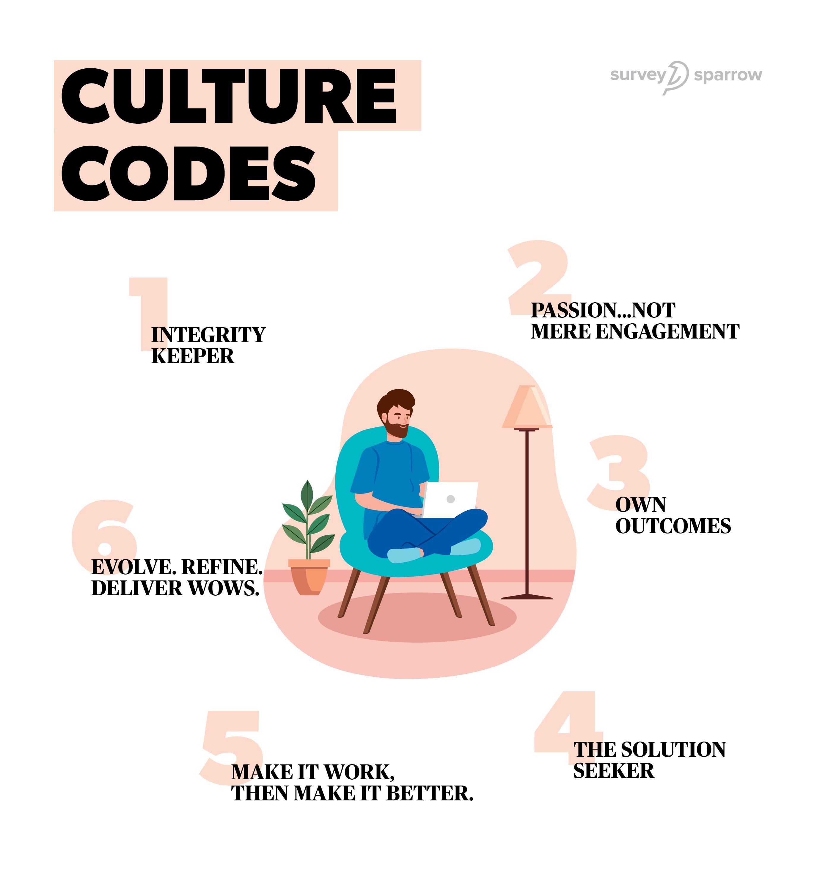 6 culture codes of SurveySparrow.
