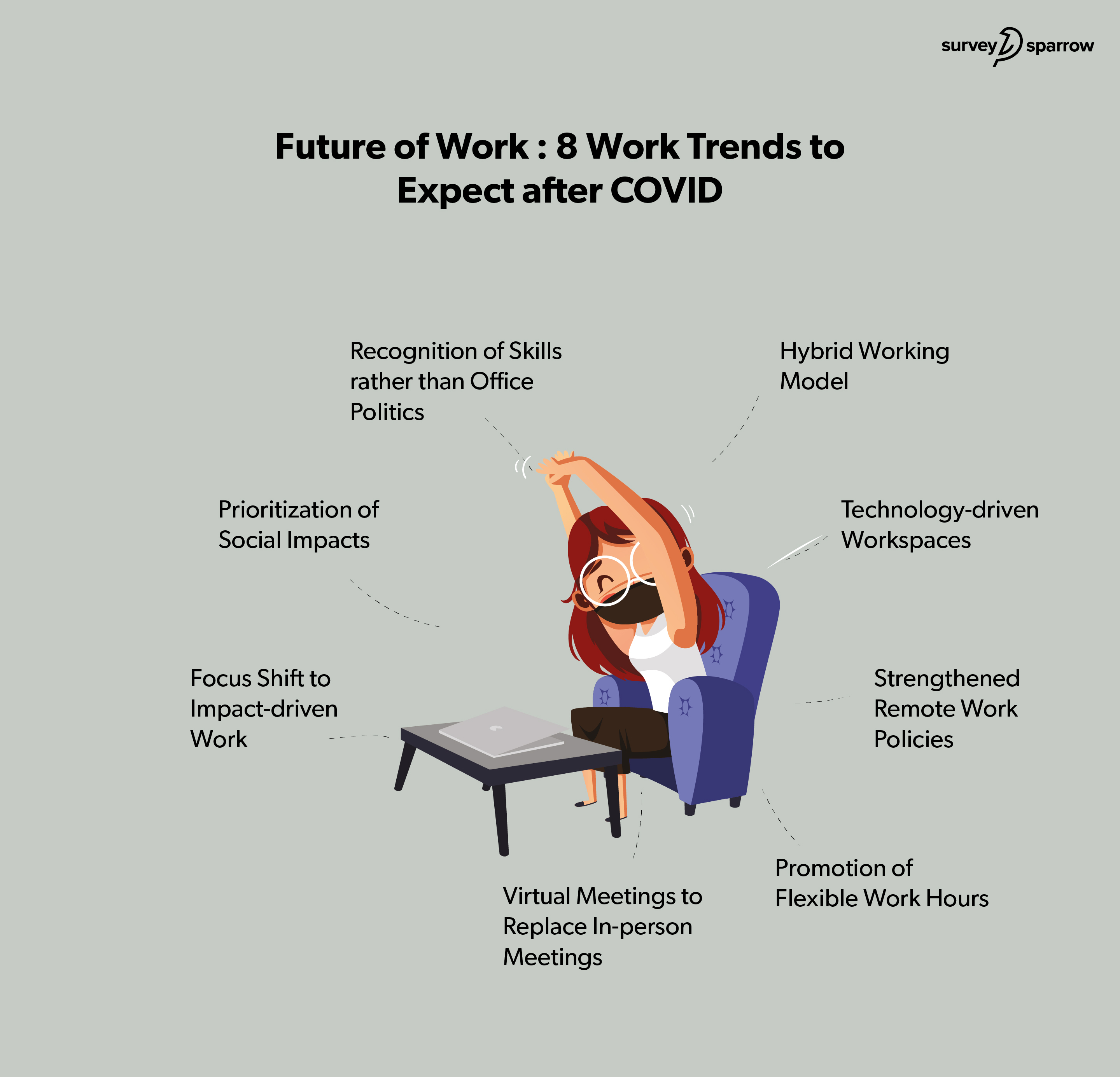 8 trends to dominate the future of work after COVID.
