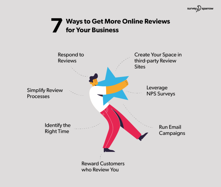 7 simple ways to get more reviews customer decision making process
