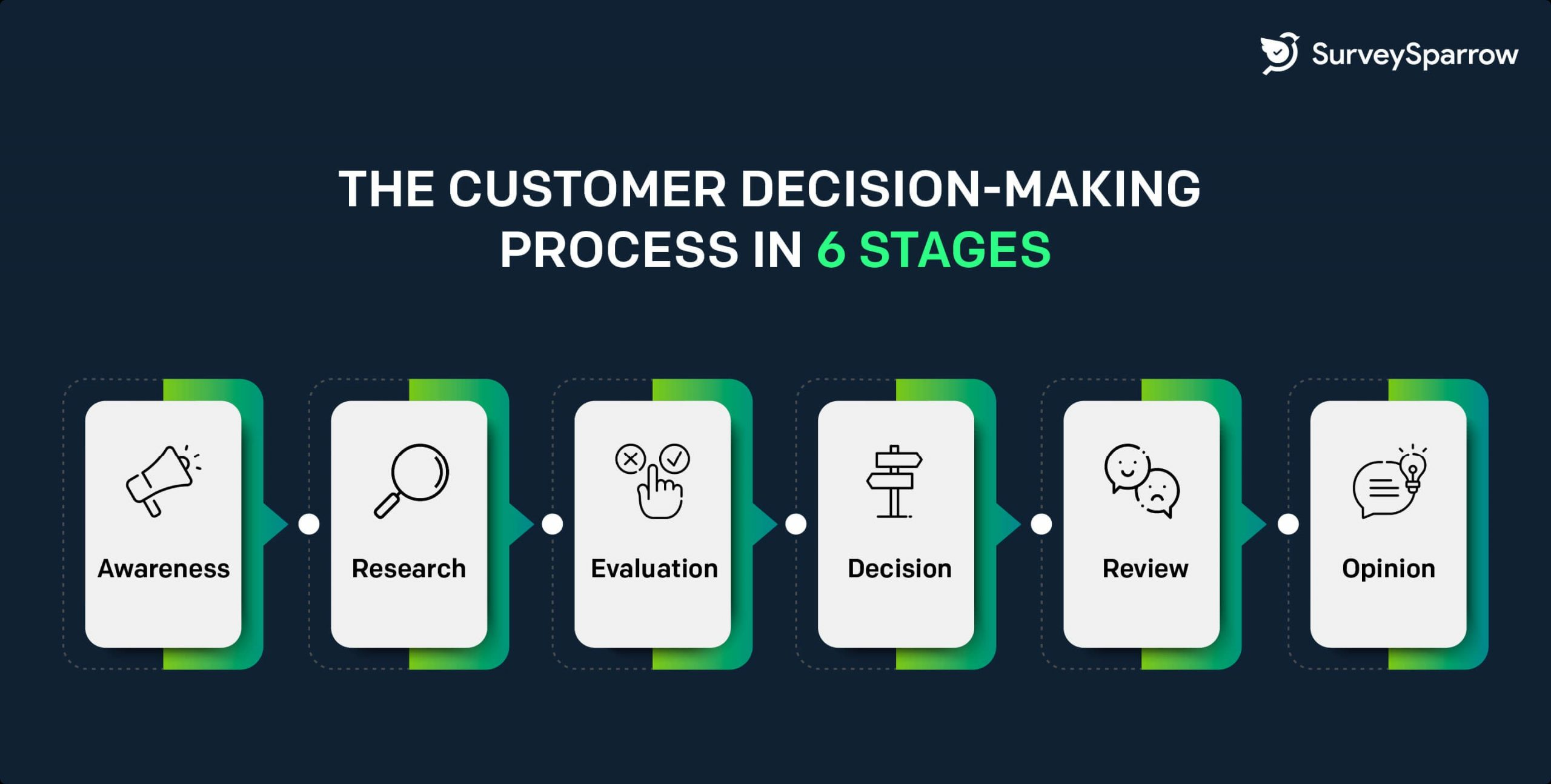 Customer decision making process in 6 stages: awareness, research, evaluation, decision, review, opinion