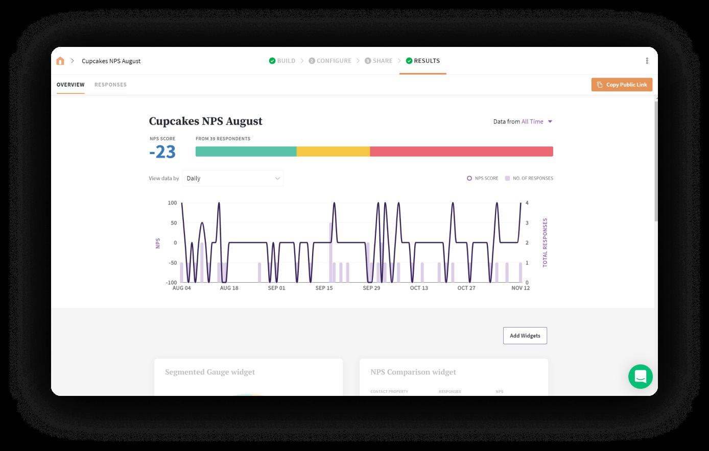 Analyze data derive insights