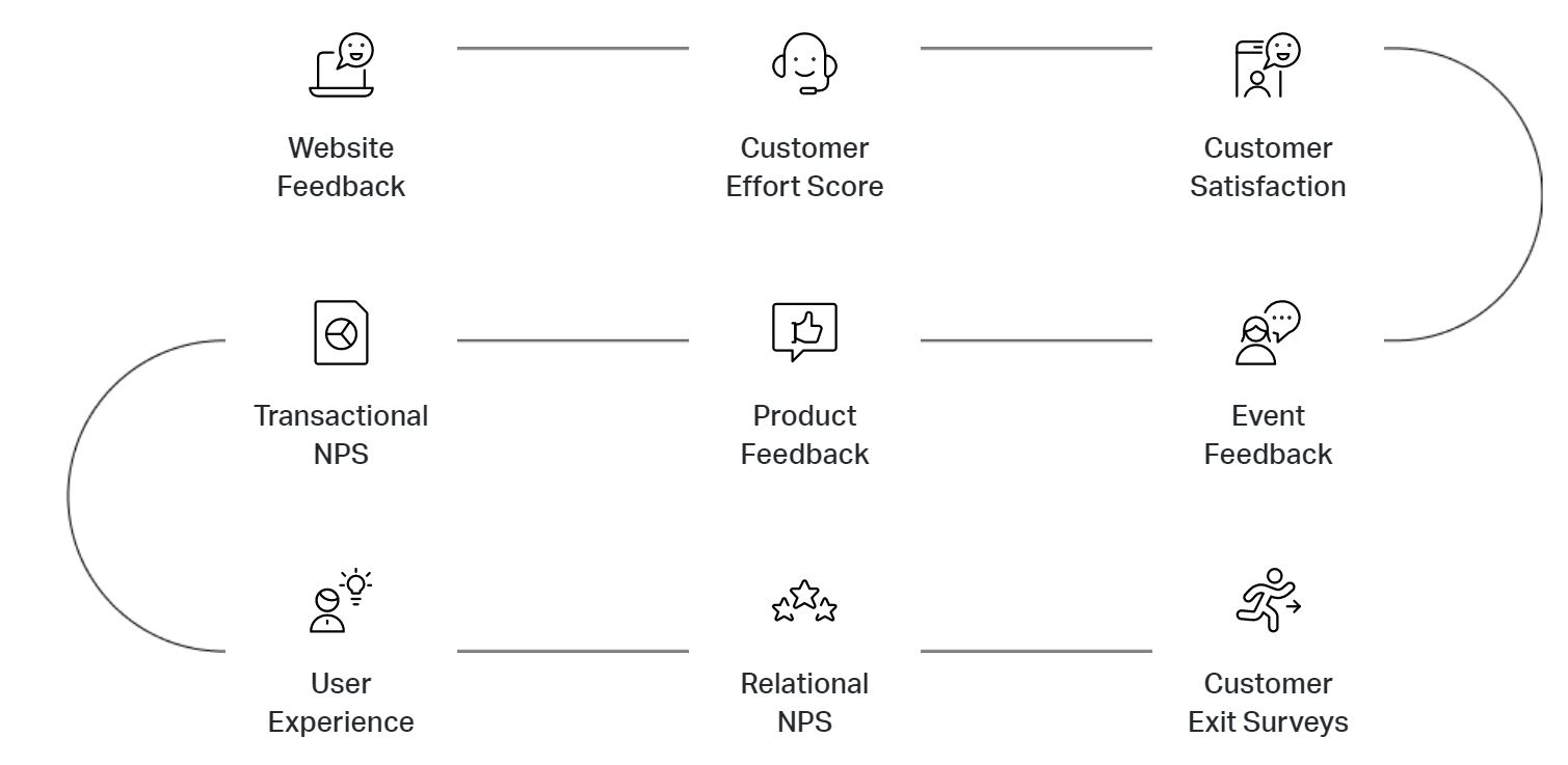 customer experience - customer decision journey
