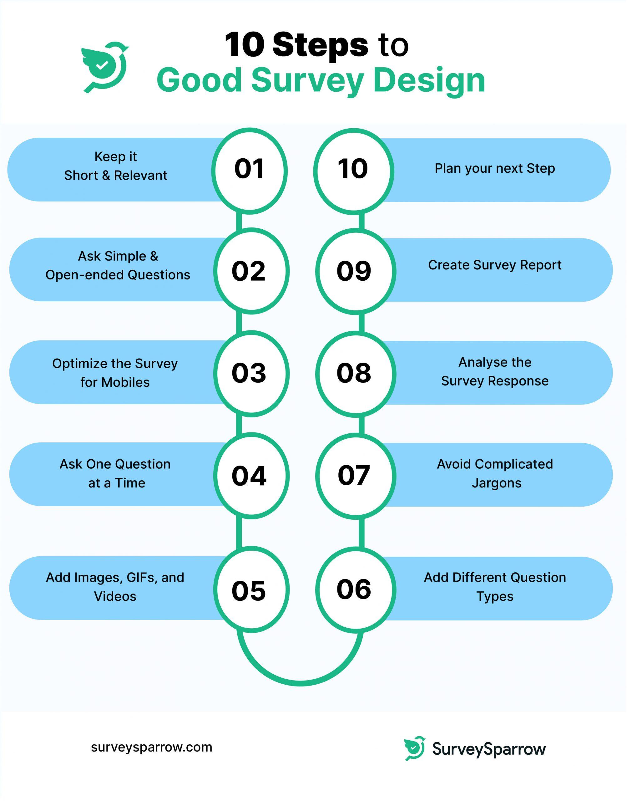 Survey design steps